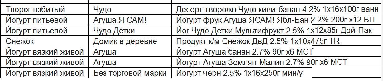 СПИСОК МОЛОЧНОЙ ПРОДУКЦИИ 05.04.2017